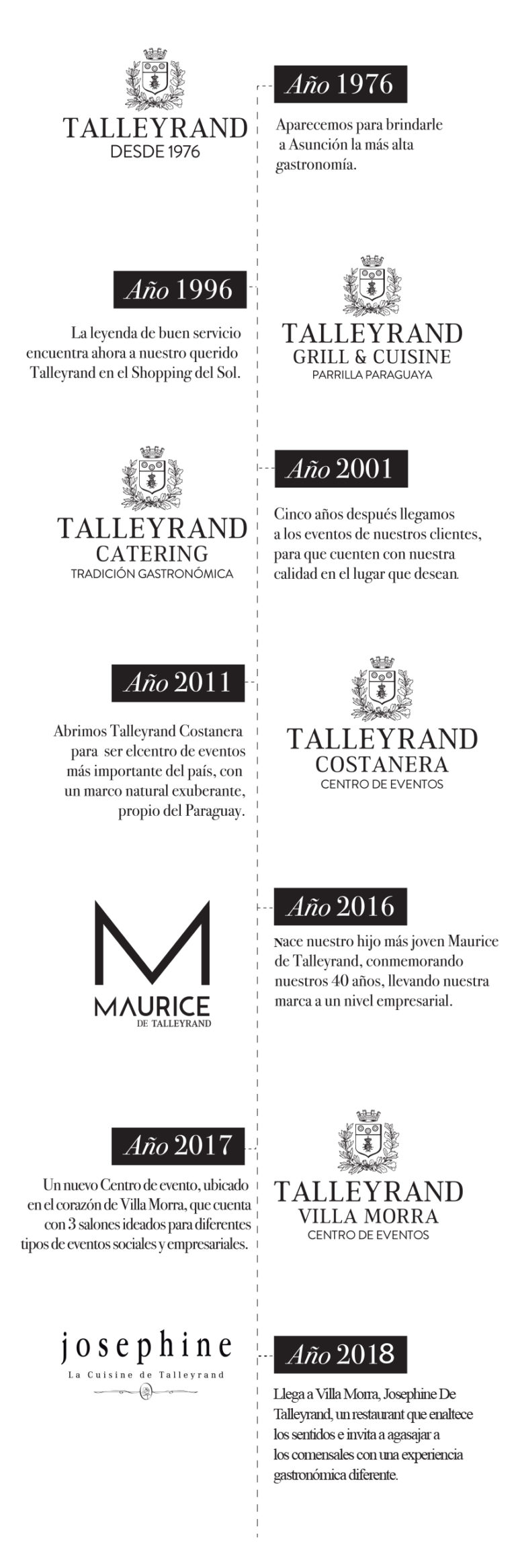 Timeline completa-Talleyrand (002)